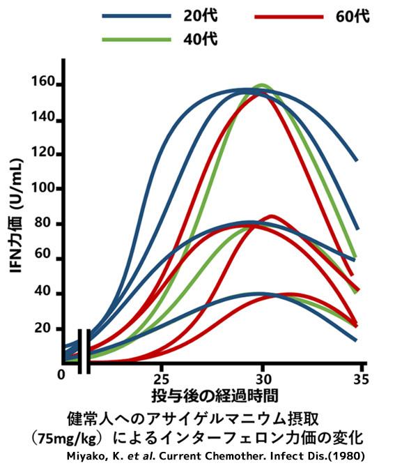 健常人へのアサイゲルマニウム摂取(75mg/kg)によるインターフェロンカ価の変化