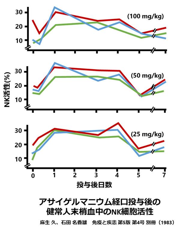 アサイゲルマニウム経口投与後の健常人末梢血中のNK細胞活性
